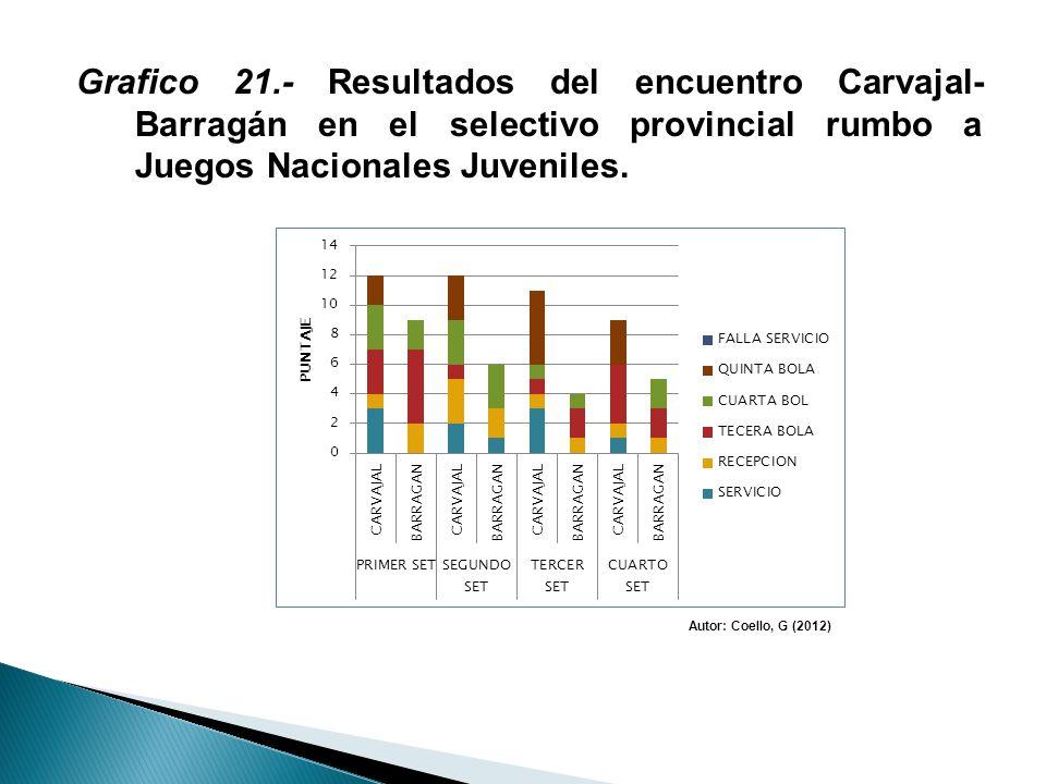 Grafico 21.- Resultados del encuentro Carvajal- Barragán en el selectivo provincial rumbo a Juegos Nacionales Juveniles. Autor: Coello, G (2012)