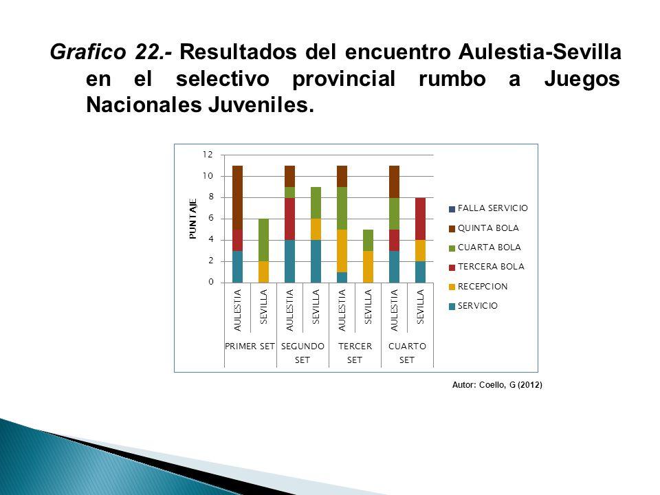 Grafico 22.- Resultados del encuentro Aulestia-Sevilla en el selectivo provincial rumbo a Juegos Nacionales Juveniles. Autor: Coello, G (2012)