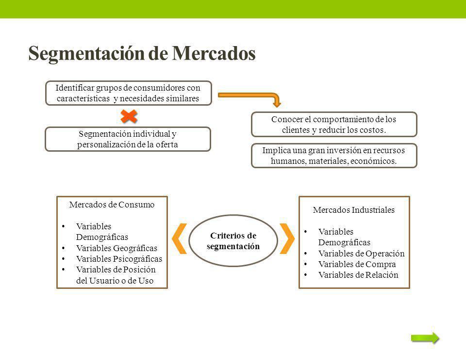 Segmentación de Mercados Identificar grupos de consumidores con características y necesidades similares Conocer el comportamiento de los clientes y re
