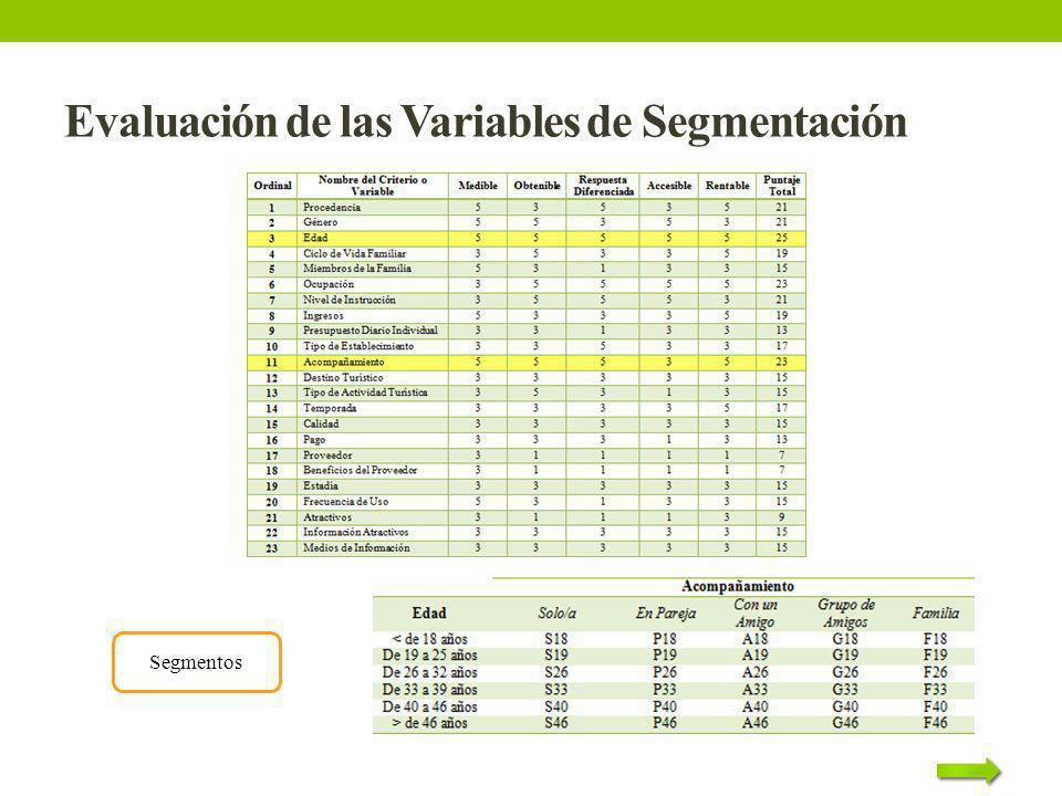 Evaluación de las Variables de Segmentación Segmentos