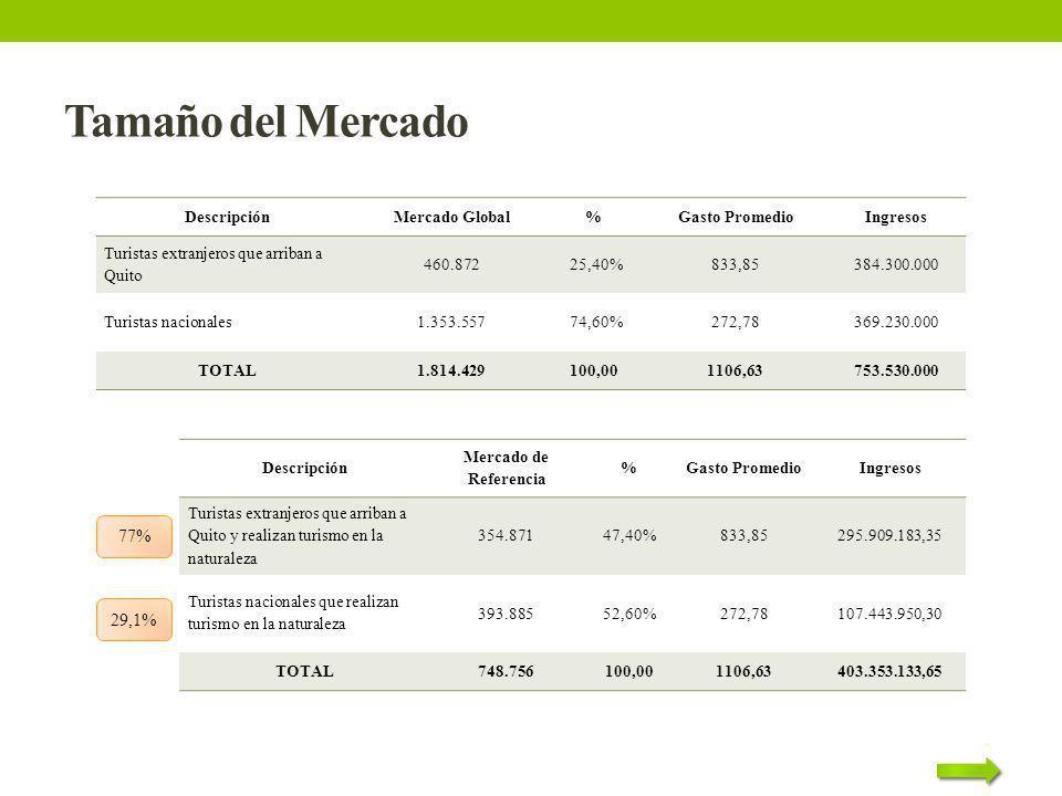 Tamaño del Mercado DescripciónMercado Global%Gasto PromedioIngresos Turistas extranjeros que arriban a Quito 460.872 25,40%833,85384.300.000 Turistas