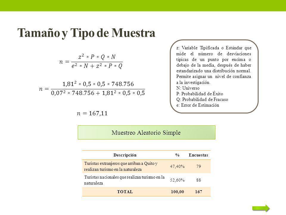 Tamaño y Tipo de Muestra Muestreo Aleatorio Simple Descripción%Encuestas Turistas extranjeros que arriban a Quito y realizan turismo en la naturaleza