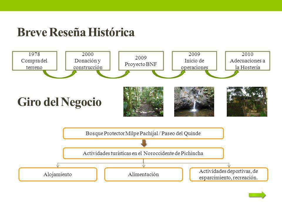 Breve Reseña Histórica 1978 Compra del terreno 2000 Donación y construcción 2009 Proyecto BNF 2009 Inicio de operaciones 2010 Adecuaciones a la Hoster