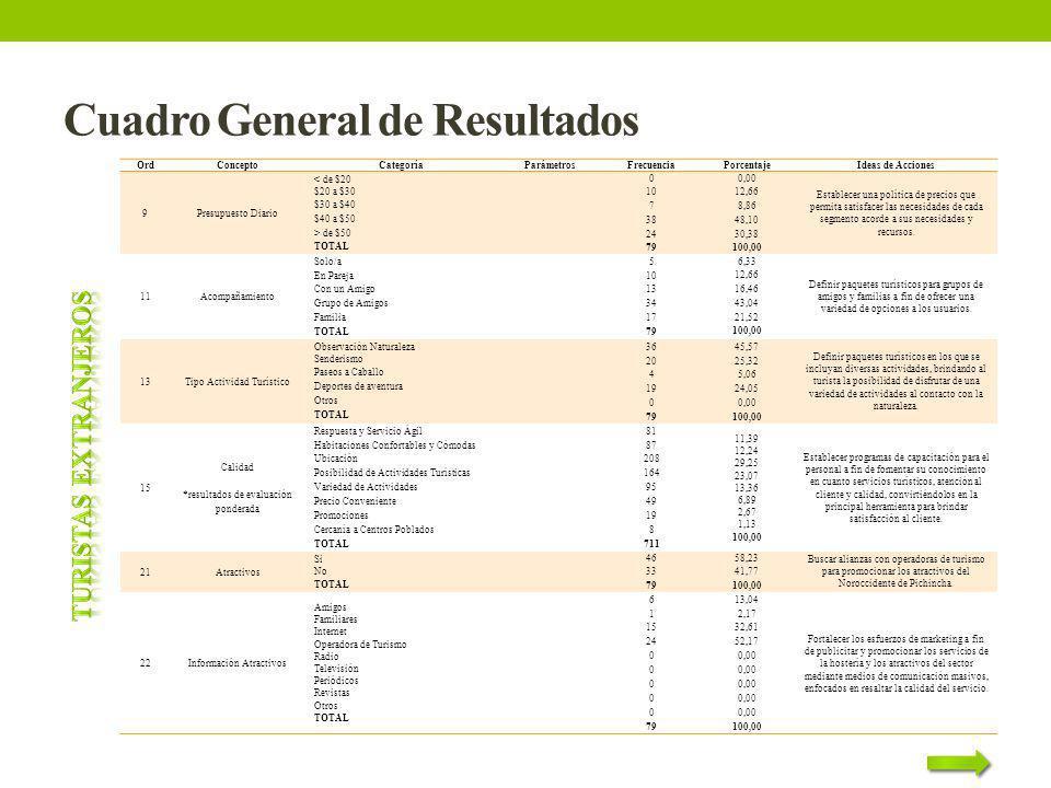 Cuadro General de Resultados OrdConceptoCategoríaParámetrosFrecuenciaPorcentajeIdeas de Acciones 9Presupuesto Diario < de $20 $20 a $30 $30 a $40 $40