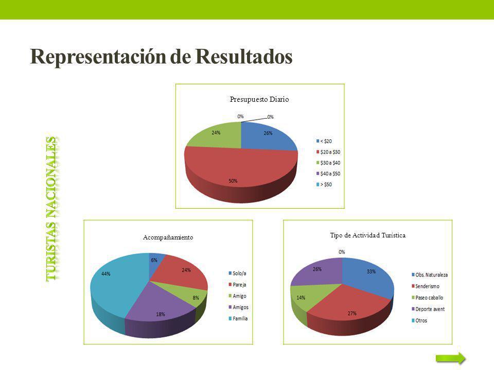 Representación de Resultados Presupuesto Diario Acompañamiento Tipo de Actividad Turística