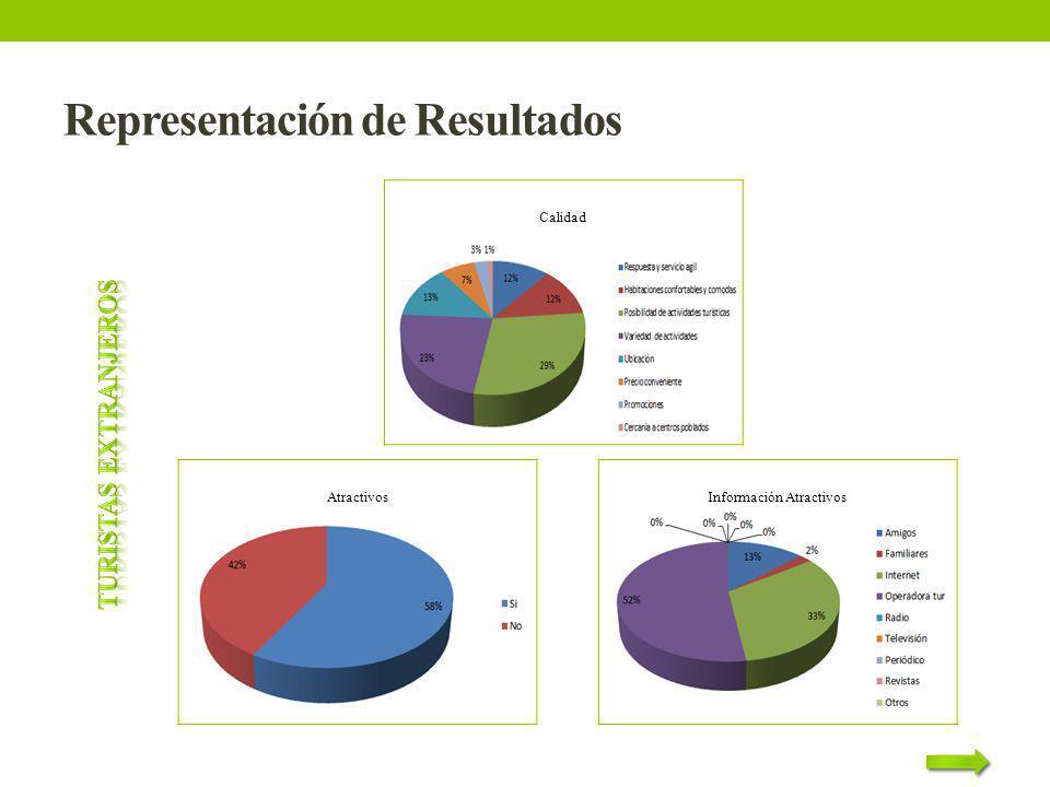 Representación de Resultados Calidad Atractivos Información Atractivos
