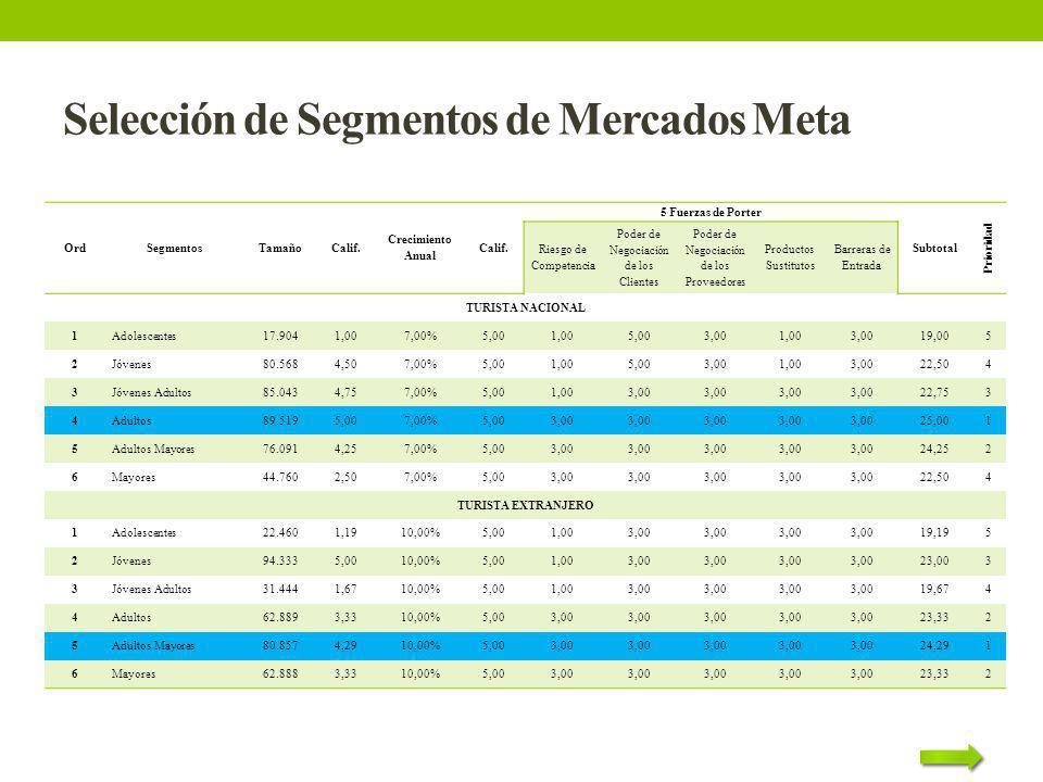 Selección de Segmentos de Mercados Meta OrdSegmentosTamañoCalif. Crecimiento Anual Calif. 5 Fuerzas de Porter Subtotal Prioridad Riesgo de Competencia