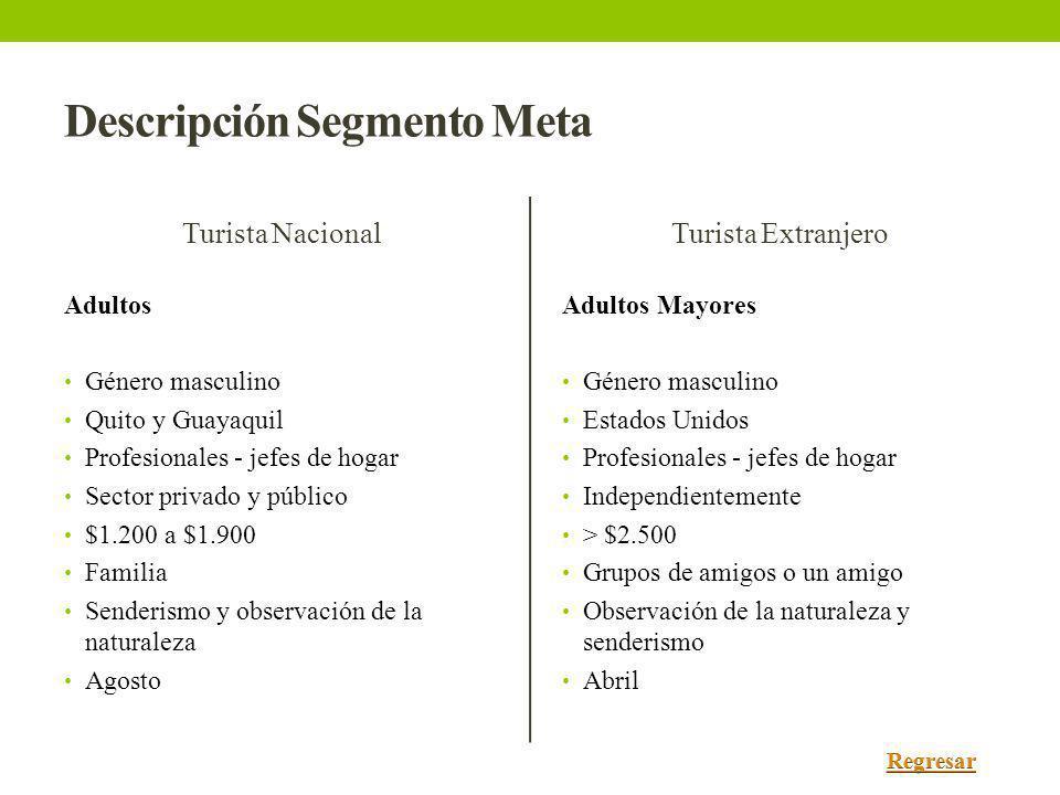 Descripción Segmento Meta Turista Nacional Adultos Género masculino Quito y Guayaquil Profesionales - jefes de hogar Sector privado y público $1.200 a