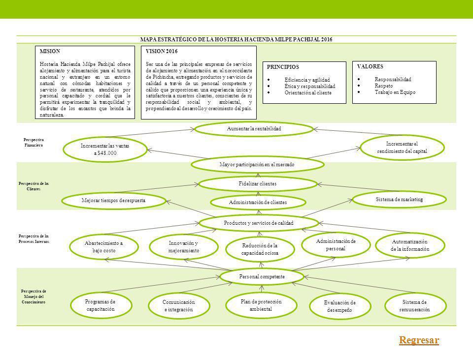 MAPA ESTRATÉGICO DE LA HOSTERIA HACIENDA MILPE PACHIJAL 2016 Perspectiva Financiera Perspectiva de los Clientes Perspectiva de los Procesos Internos P
