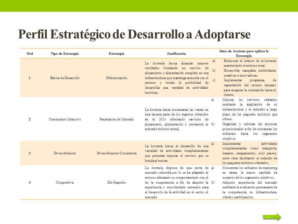 Perfil Estratégico de Desarrollo a Adoptarse OrdTipo de EstrategiaEstrategiaJustificación Ideas de Acciones para aplicar la Estrategia 1Básica de Desa