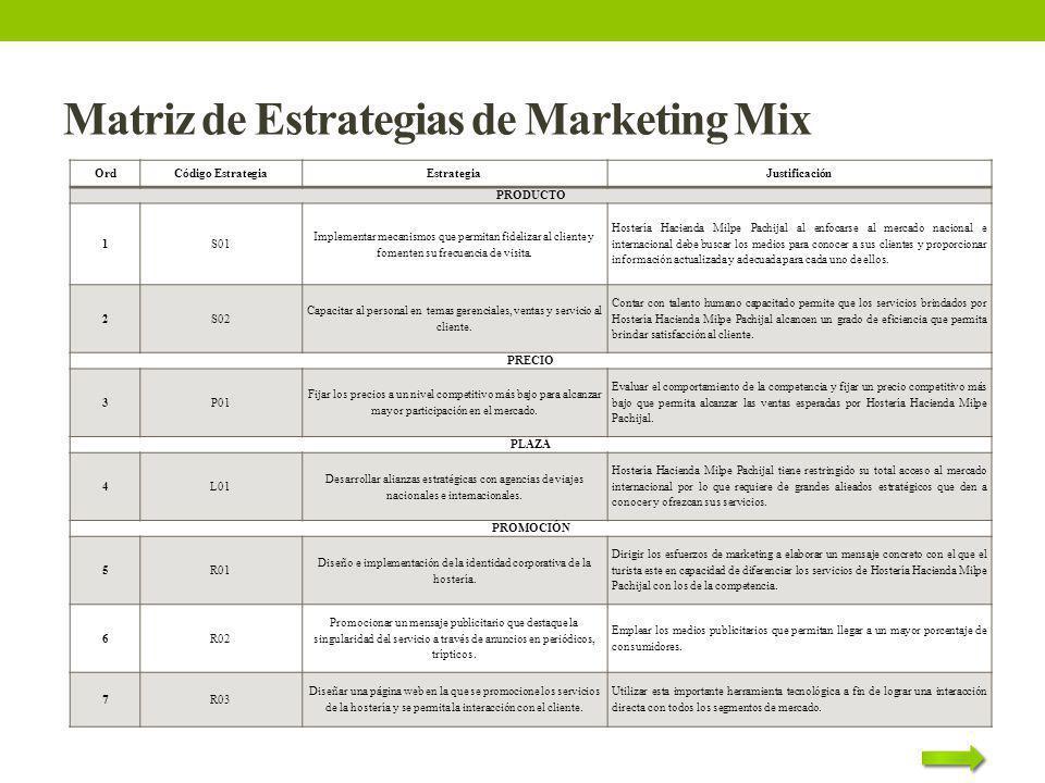 Matriz de Estrategias de Marketing Mix OrdCódigo EstrategiaEstrategiaJustificación PRODUCTO 1S01 Implementar mecanismos que permitan fidelizar al clie