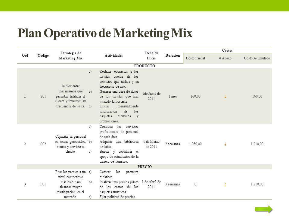 Plan Operativo de Marketing Mix OrdCódigo Estrategia de Marketing Mix Actividades Fecha de Inicio Duración Costos Costo Parcial# AnexoCosto Acumulado
