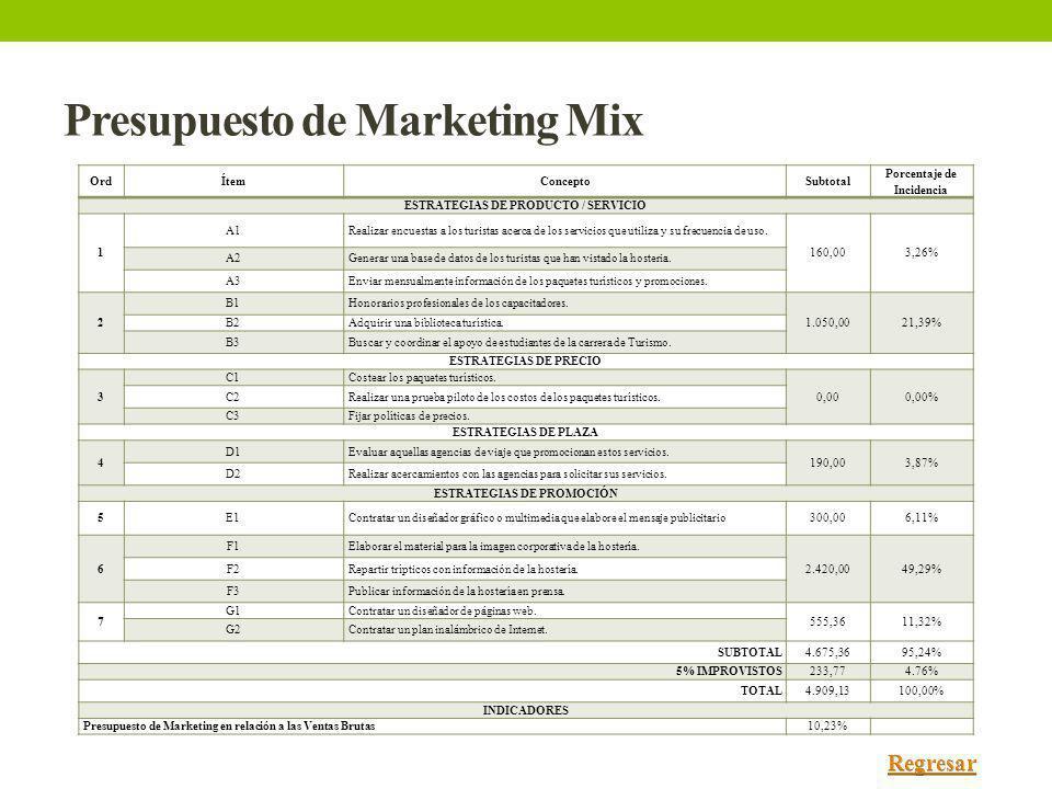 Presupuesto de Marketing Mix OrdÍtemConceptoSubtotal Porcentaje de Incidencia ESTRATEGIAS DE PRODUCTO / SERVICIO 1 A1Realizar encuestas a los turistas