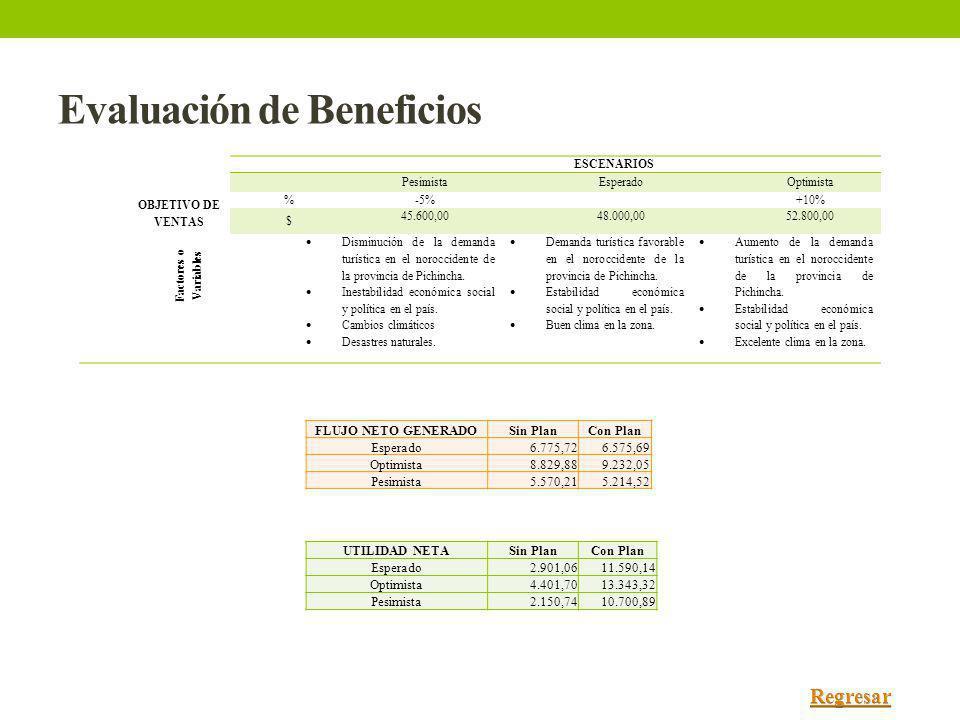 Evaluación de Beneficios ESCENARIOS PesimistaEsperadoOptimista OBJETIVO DE VENTAS %-5% +10% $ 45.600,0048.000,0052.800,00 Factores o Variables Disminu