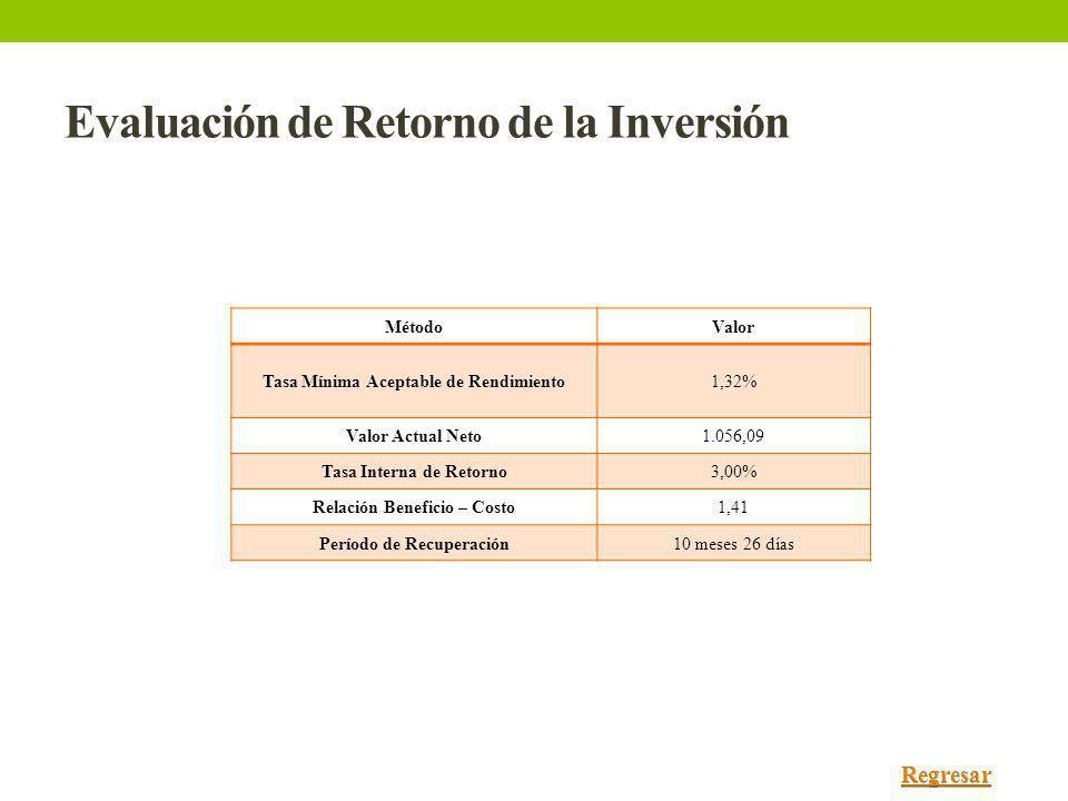 Evaluación de Retorno de la Inversión MétodoValor Tasa Mínima Aceptable de Rendimiento1,32% Valor Actual Neto1.056,09 Tasa Interna de Retorno3,00% Rel