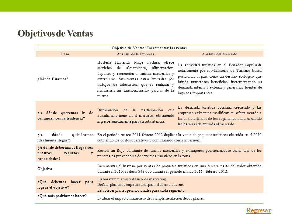 Objetivos de Ventas Objetivo de Ventas: Incrementar las ventas PasoAnálisis de la EmpresaAnálisis del Mercado ¿Dónde Estamos? Hostería Hacienda Milpe