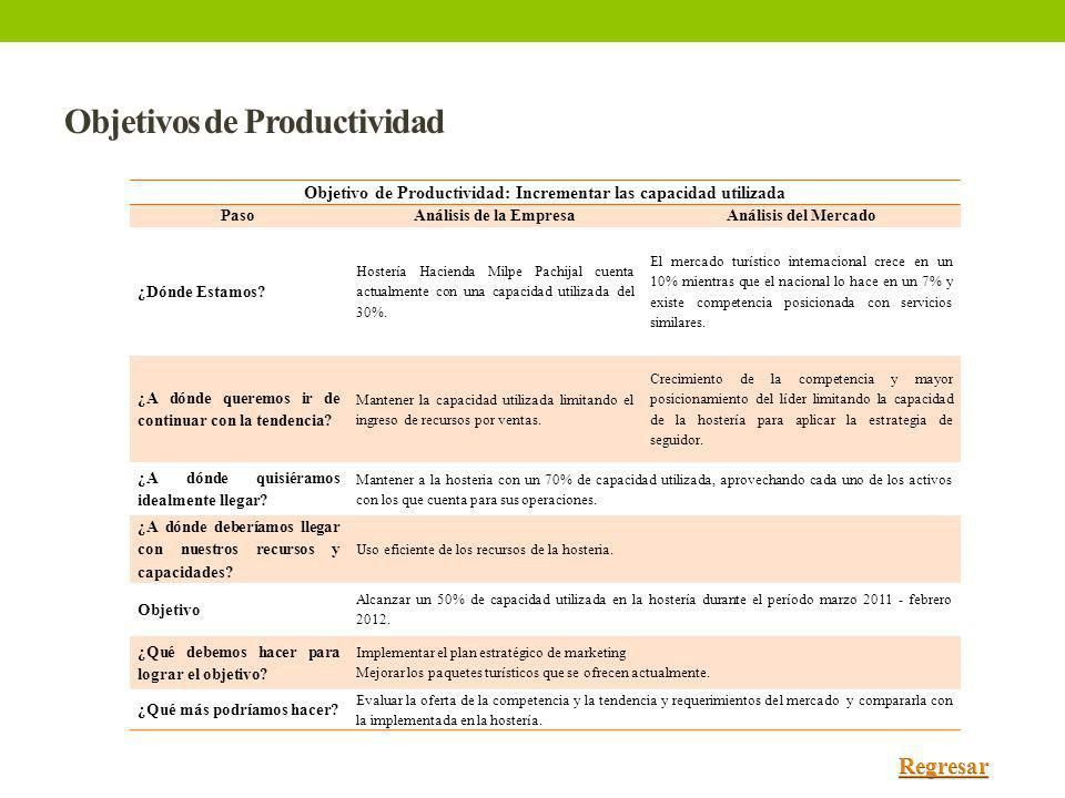 Objetivos de Productividad Objetivo de Productividad: Incrementar las capacidad utilizada PasoAnálisis de la EmpresaAnálisis del Mercado ¿Dónde Estamo