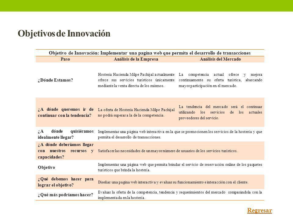 Objetivos de Innovación Objetivo de Innovación: Implementar una pagina web que permita el desarrollo de transacciones PasoAnálisis de la EmpresaAnális