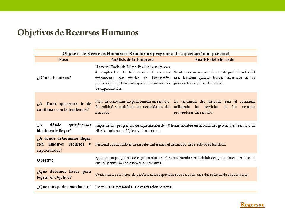 Objetivos de Recursos Humanos Objetivo de Recursos Humanos: Brindar un programa de capacitación al personal PasoAnálisis de la EmpresaAnálisis del Mer