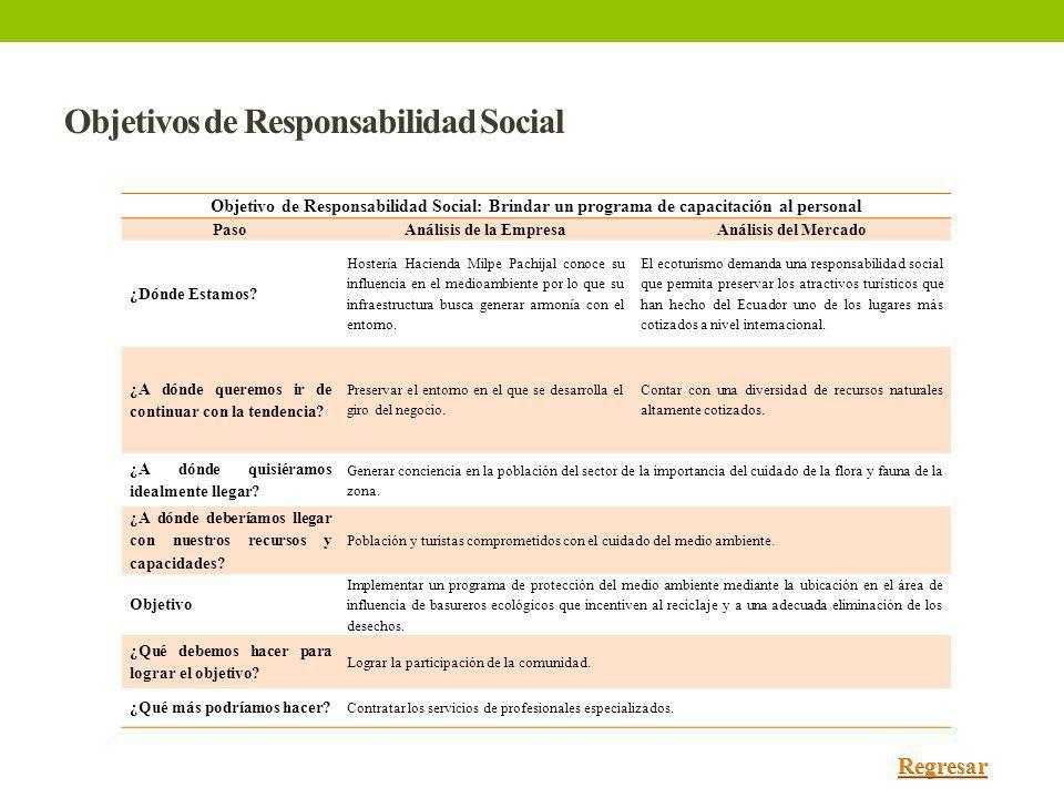 Objetivos de Responsabilidad Social Objetivo de Responsabilidad Social: Brindar un programa de capacitación al personal PasoAnálisis de la EmpresaAnál