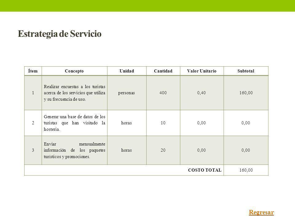 Estrategia de Servicio ÍtemConceptoUnidadCantidadValor UnitarioSubtotal 1 Realizar encuestas a los turistas acerca de los servicios que utiliza y su f