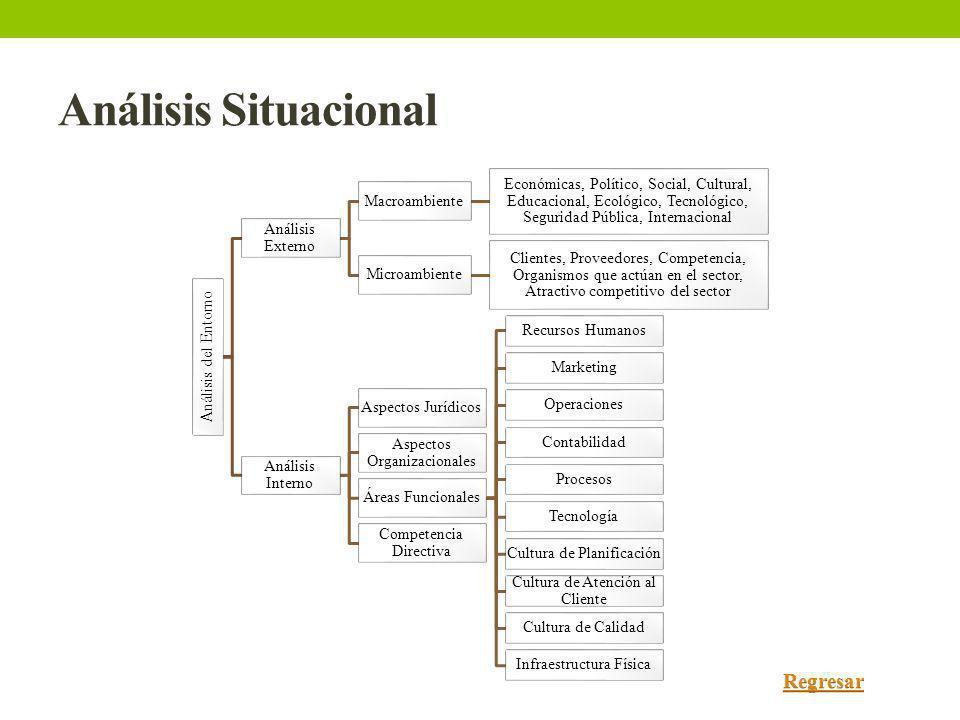 Análisis Situacional Análisis del Entorno Análisis Externo Macroambiente Económicas, Político, Social, Cultural, Educacional, Ecológico, Tecnológico,