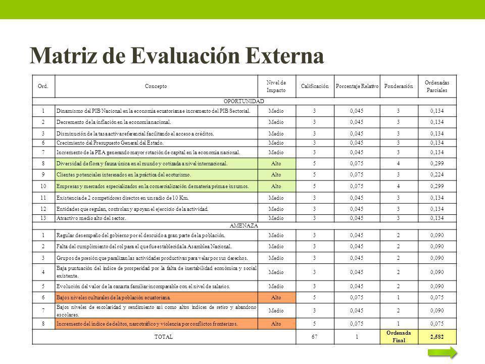 Matriz de Evaluación Externa Ord.Concepto Nivel de Impacto CalificaciónPorcentaje RelativoPonderación Ordenadas Parciales OPORTUNIDAD 1Dinamismo del P