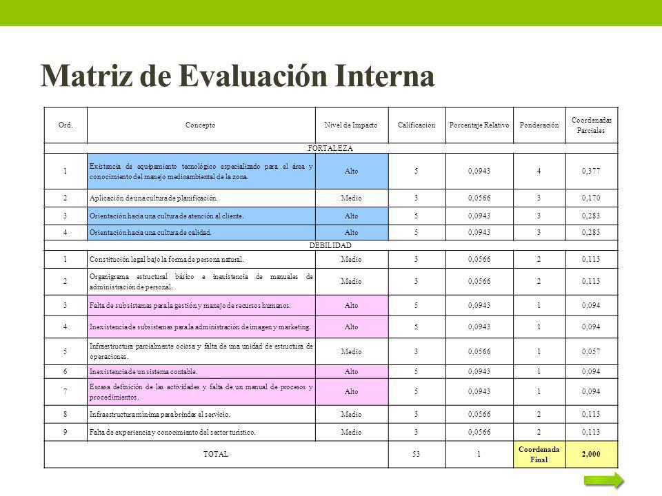 Matriz de Evaluación Interna Ord.ConceptoNivel de ImpactoCalificaciónPorcentaje RelativoPonderación Coordenadas Parciales FORTALEZA 1 Existencia de eq