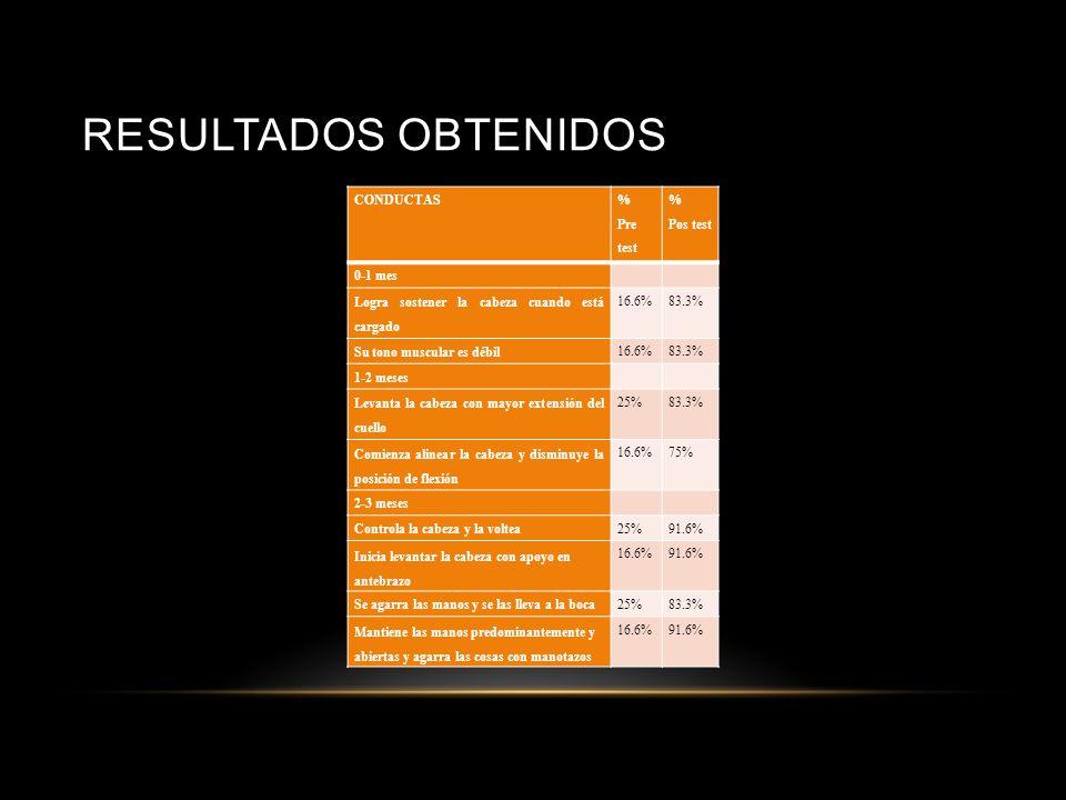 PROCESAMIENTO DE LA INFORMACIÓN 1.- Los datos, tanto de la evaluación inicial como de la evaluación final, fueron organizados en tablas, con el propós