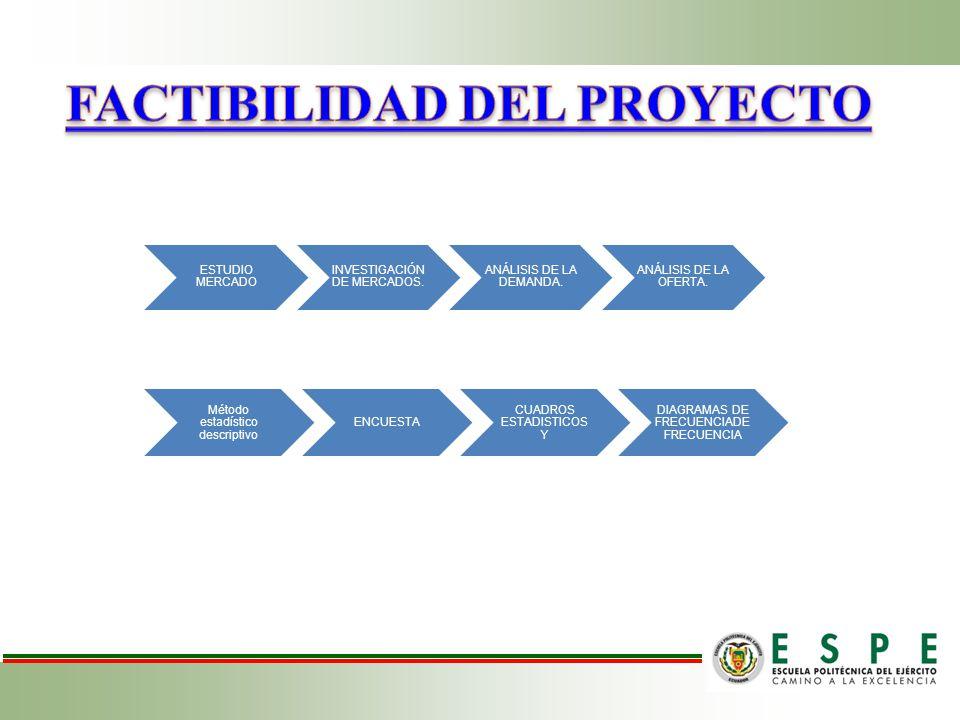 RESULTADOS 32 infantes en el sectorEscases de CDI en el sector Especificación en calidad de servicio ofertado Horarios y preciosServiciosES FACTIBLE