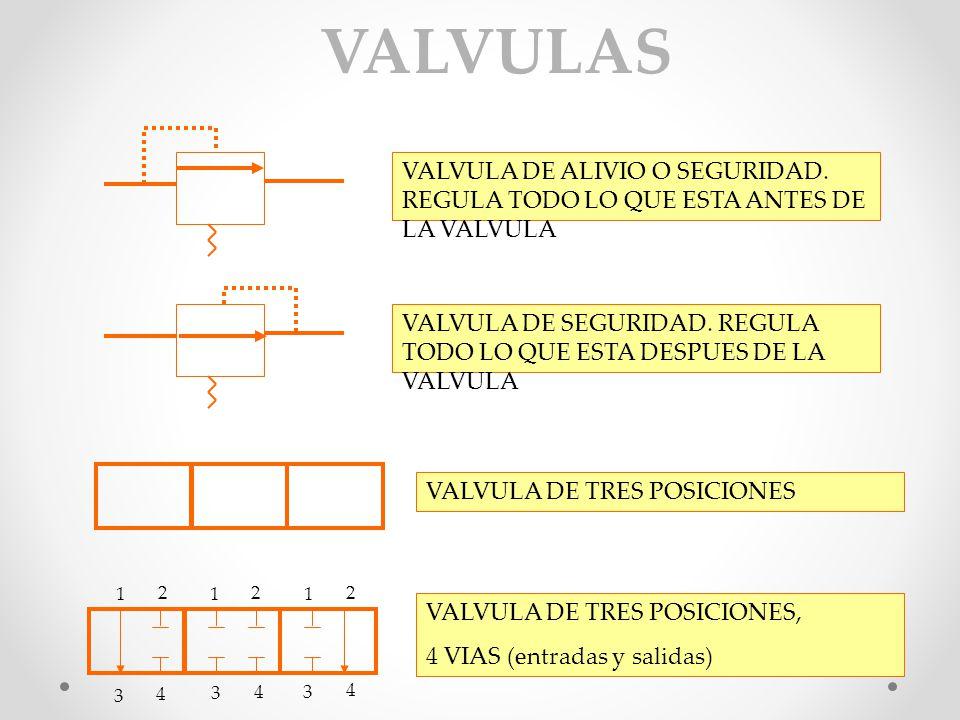 VALVULA DE INFINITAS POSICIONES VALVULA CHECK DE UNA VIA, O VALVULA DE SUCCION VALVULA CHECK DE DOS VIAS VALVULAS