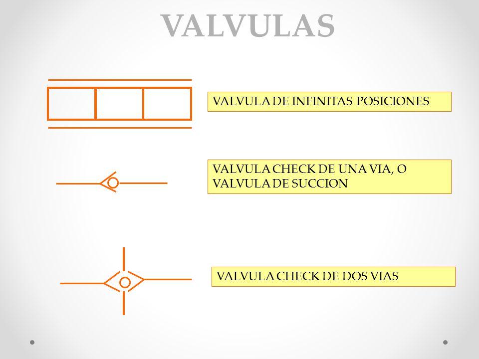 POR SOLENOIDE ACCIONAMIENTO DE VALVULAS POR SOLENOIDE INFINATAMENTE VARIABLE POR RESORTE POR PALANCA POR PEDAL POR PRESION PILOTO