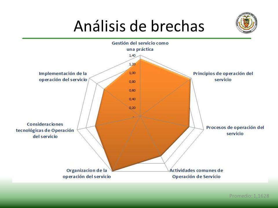 Análisis de brechas Promedio: 1,1628