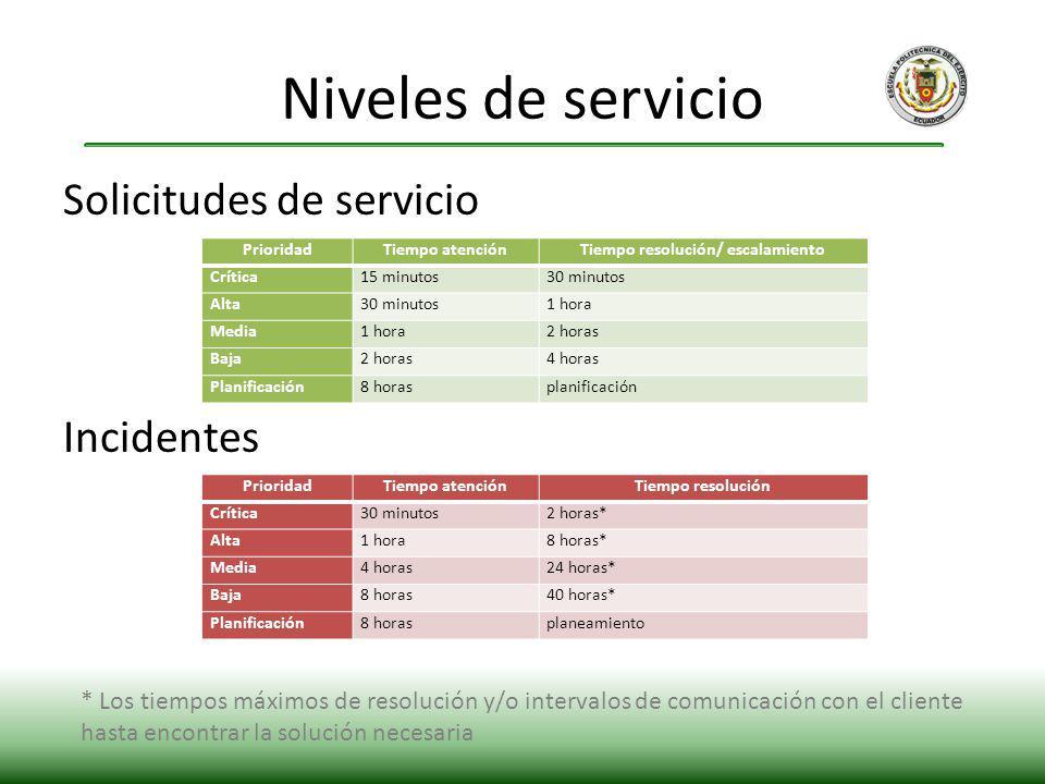 Solicitudes de servicio Incidentes Niveles de servicio PrioridadTiempo atenciónTiempo resolución Crítica30 minutos2 horas* Alta1 hora8 horas* Media4 h