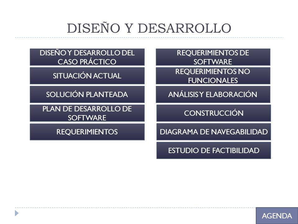 DISEÑO Y DESARROLLO AGENDA DISEÑO Y DESARROLLO DEL CASO PRÁCTICO SITUACIÓN ACTUAL SOLUCIÓN PLANTEADA PLAN DE DESARROLLO DE SOFTWARE REQUERIMIENTOS REQ
