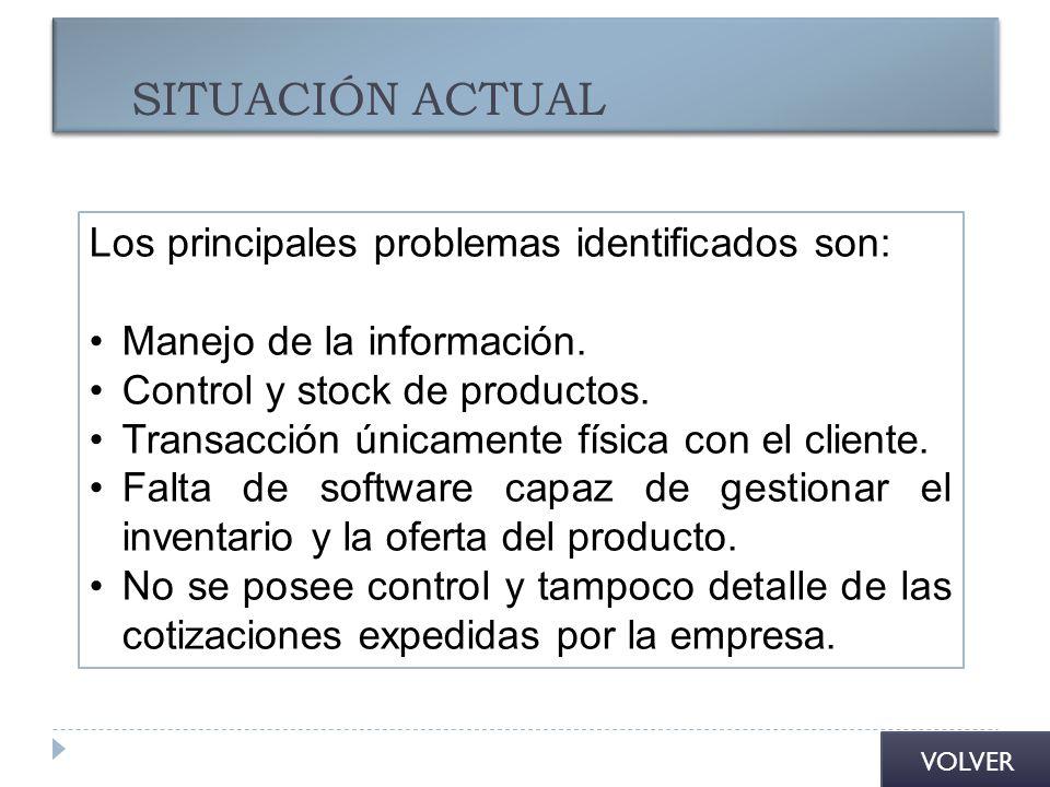 SITUACIÓN ACTUAL Los principales problemas identificados son: Manejo de la información. Control y stock de productos. Transacción únicamente física co