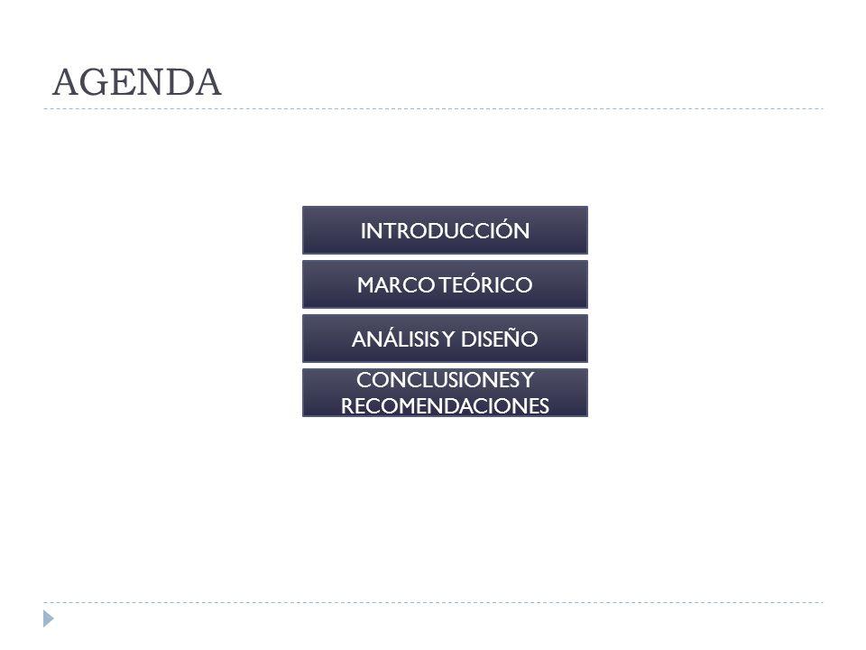 AGENDA INTRODUCCIÓN MARCO TEÓRICO ANÁLISIS Y DISEÑO CONCLUSIONES Y RECOMENDACIONES