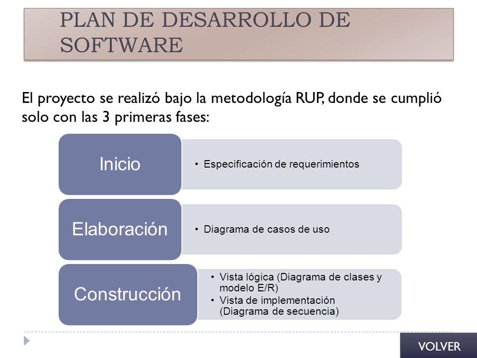 PLAN DE DESARROLLO DE SOFTWARE El proyecto se realizó bajo la metodología RUP, donde se cumplió solo con las 3 primeras fases: Especificación de reque