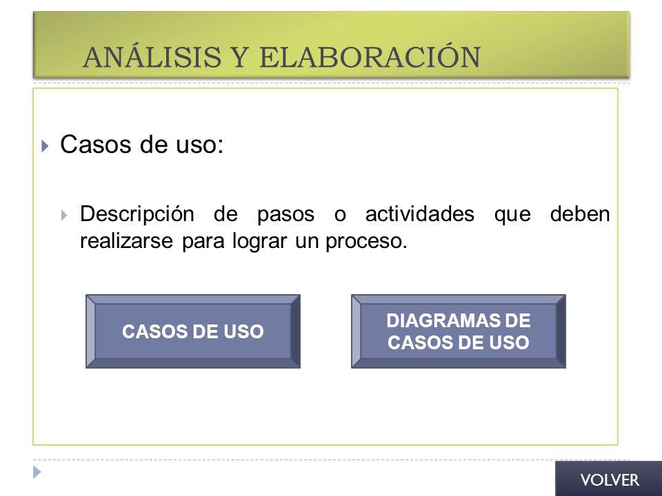 ANÁLISIS Y ELABORACIÓN Casos de uso: Descripción de pasos o actividades que deben realizarse para lograr un proceso. CASOS DE USO DIAGRAMAS DE CASOS D
