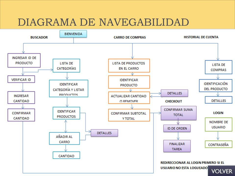 DIAGRAMA DE NAVEGABILIDAD VOLVER