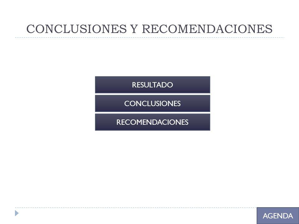 CONCLUSIONES Y RECOMENDACIONES AGENDA RESULTADO CONCLUSIONES RECOMENDACIONES