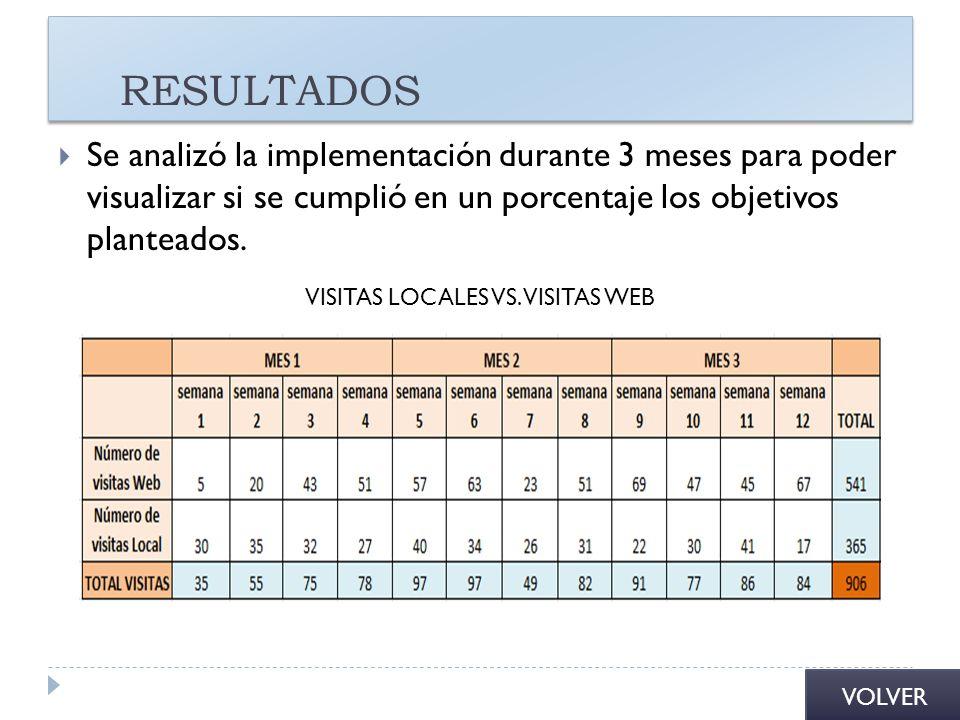 RESULTADOS Se analizó la implementación durante 3 meses para poder visualizar si se cumplió en un porcentaje los objetivos planteados. VISITAS LOCALES