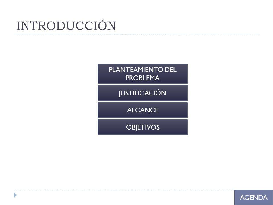 INTRODUCCIÓN PLANTEAMIENTO DEL PROBLEMA JUSTIFICACIÓN ALCANCE OBJETIVOS AGENDA