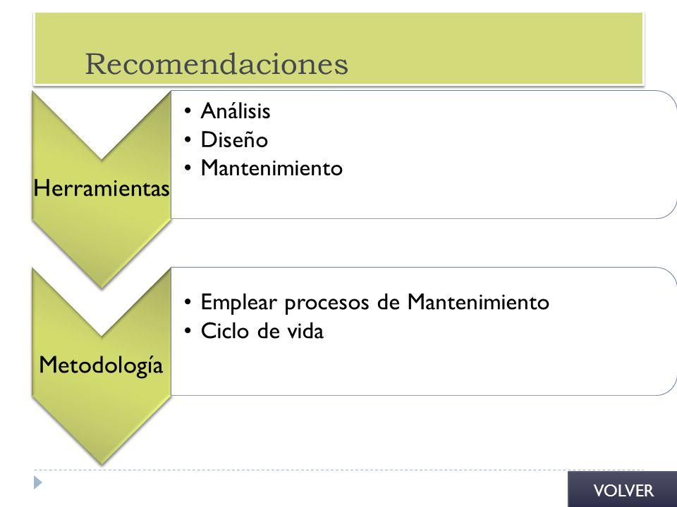 Recomendaciones Herramientas Análisis Diseño Mantenimiento Metodología Emplear procesos de Mantenimiento Ciclo de vida VOLVER