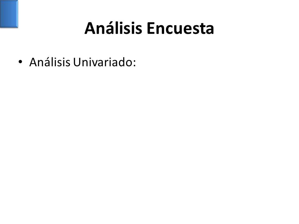 Análisis Encuesta Análisis Univariado: