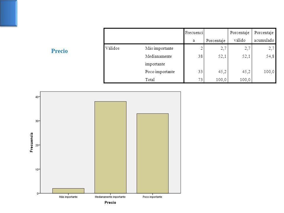 Frecuenci aPorcentaje Porcentaje válido Porcentaje acumulado VálidosMás importante22,7 Medianamente importante 3852,1 54,8 Poco importante3345,2 100,0
