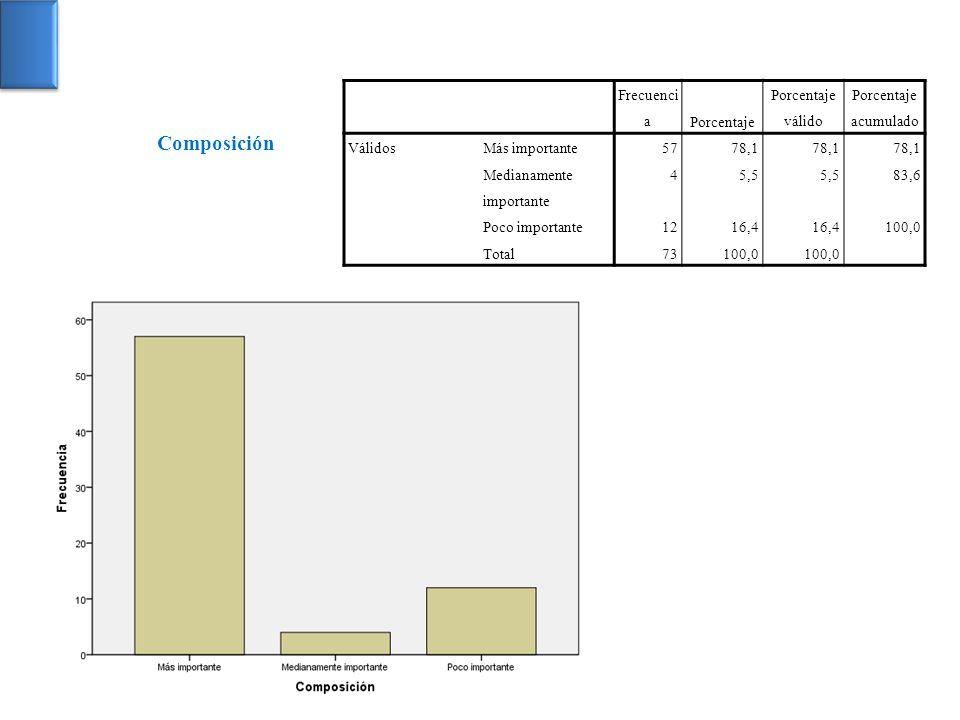 Frecuenci aPorcentaje Porcentaje válido Porcentaje acumulado VálidosMás importante5778,1 Medianamente importante 45,5 83,6 Poco importante1216,4 100,0