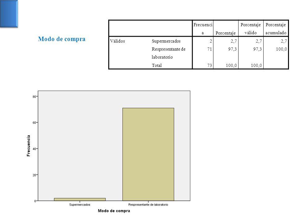 Frecuenci aPorcentaje Porcentaje válido Porcentaje acumulado VálidosSupermercados22,7 Respresentante de laboratorio 7197,3 100,0 Total73100,0 Modo de