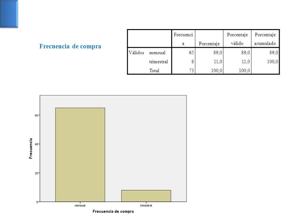 Frecuenci aPorcentaje Porcentaje válido Porcentaje acumulado Válidosmensual6589,0 trimestral811,0 100,0 Total73100,0 Frecuencia de compra
