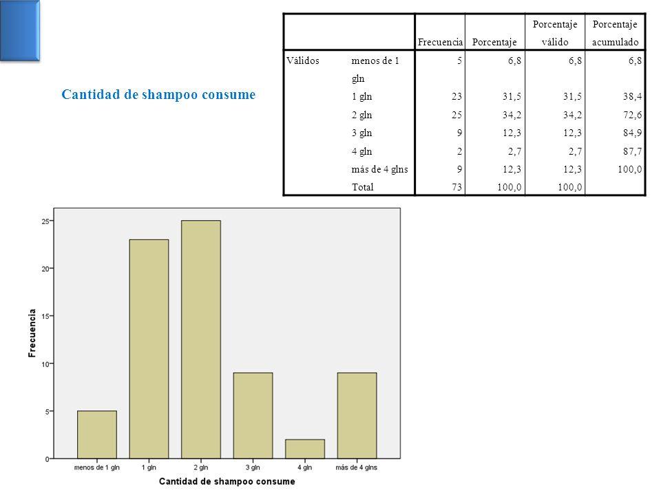 FrecuenciaPorcentaje Porcentaje válido Porcentaje acumulado Válidos menos de 1 gln 56,8 1 gln2331,5 38,4 2 gln2534,2 72,6 3 gln912,3 84,9 4 gln22,7 87